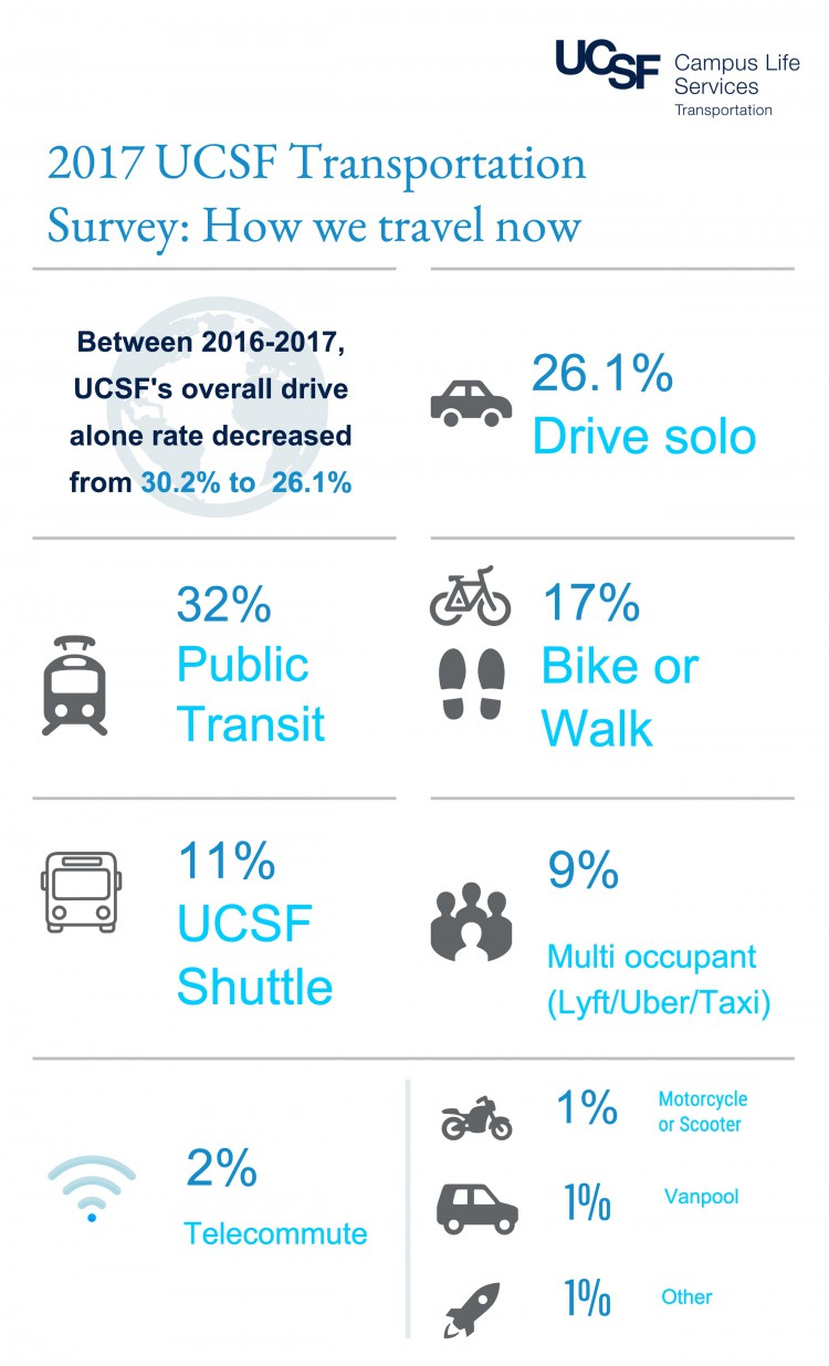 2017 Transportation Survey Infographic