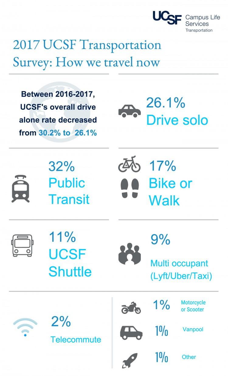 2017 Transportation Survey Infographic