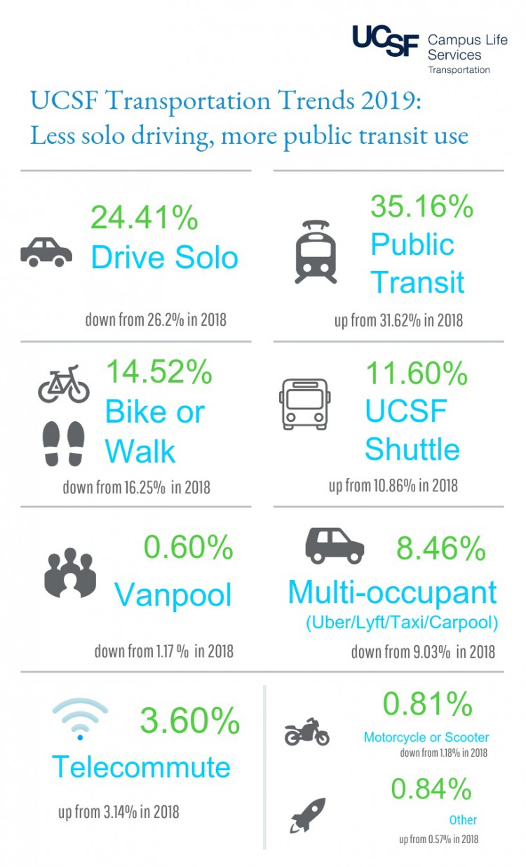 2019 UCSF Commute Survey Infographic