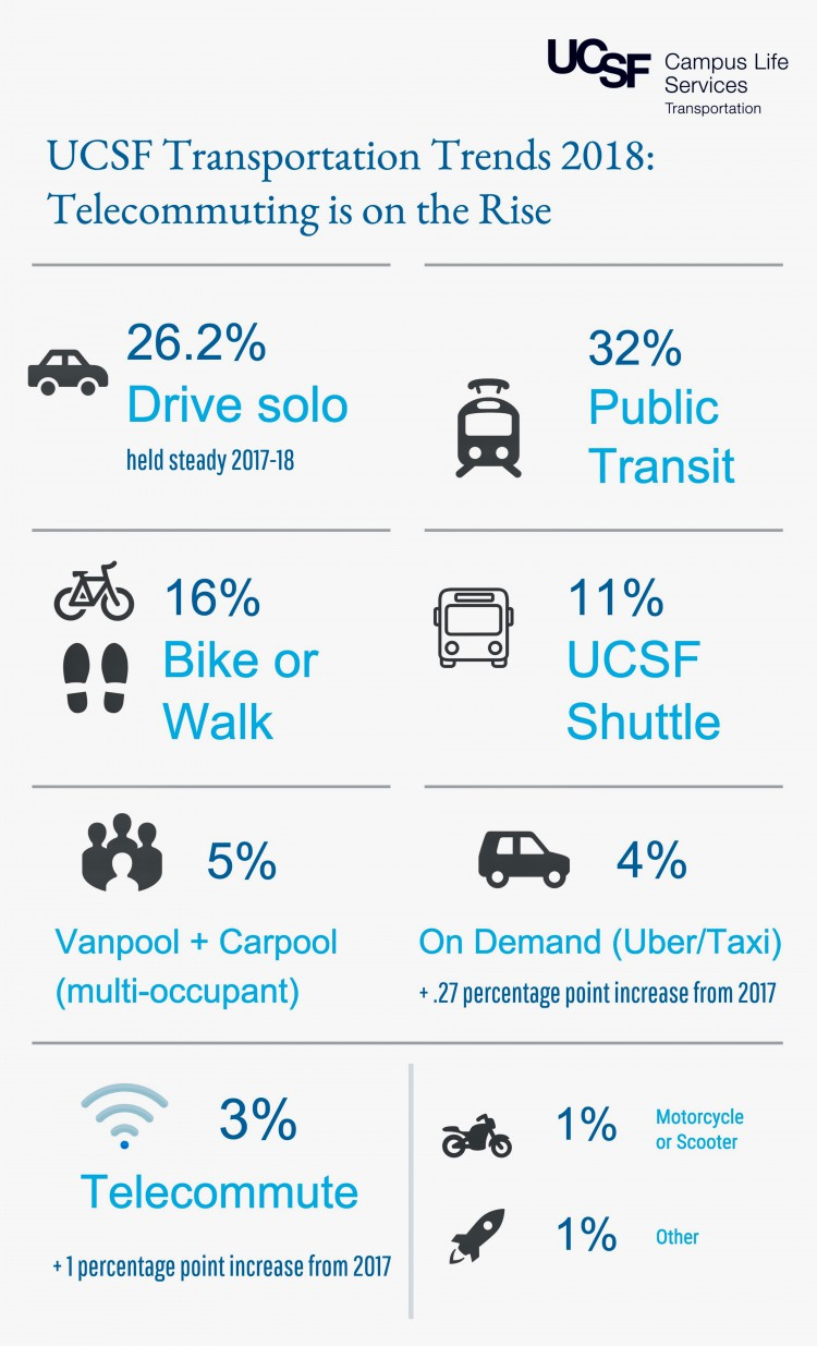 2018 UCSF Commuter Survey Infographic