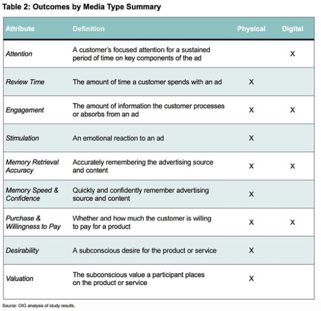 Chart summarizing outcomes by media type