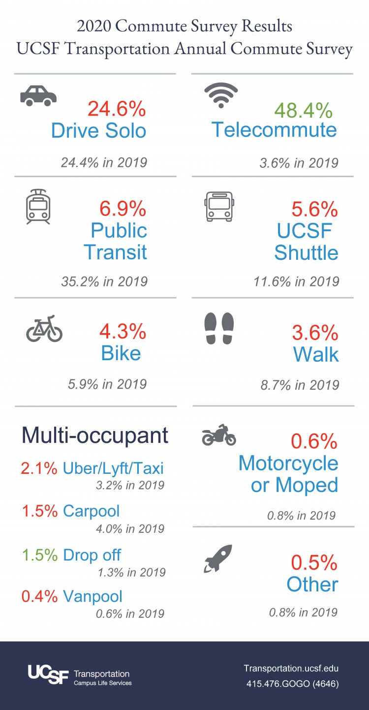 Infographic for 2020 Commute Survey