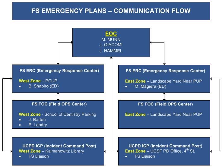 Emergency Management Courses