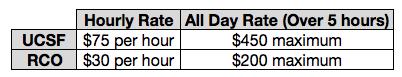2018 Room Rental Rates