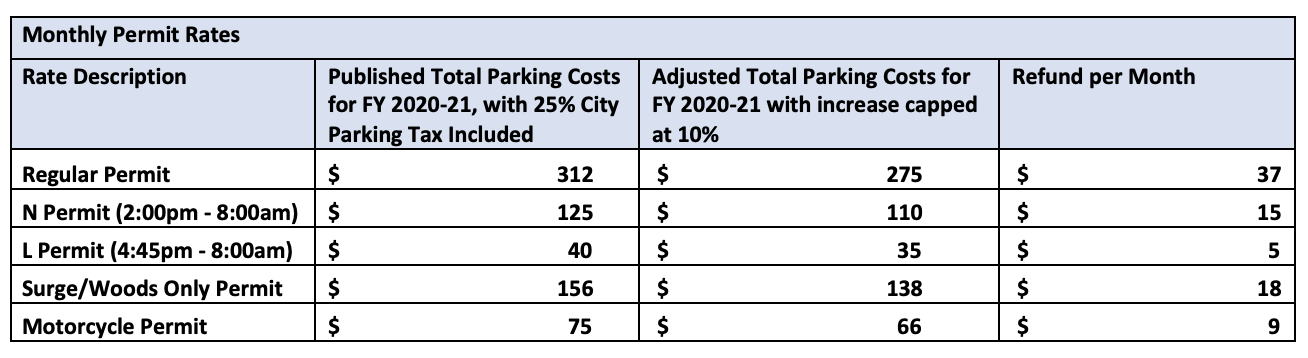 Parking Rate Chart