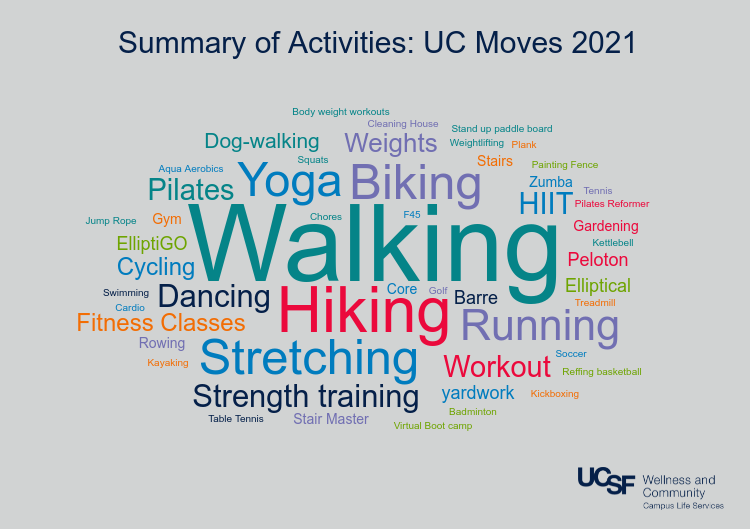 UC Moves activities